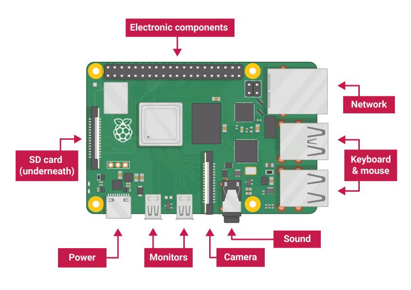 Raspberry Pi 4: Cài đặt hệ điều hành Raspbian 3